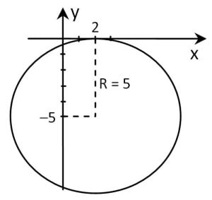 lingkaran menyinggung sumbu x