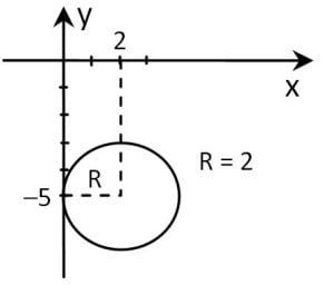lingkaran menyinggung sumbu y