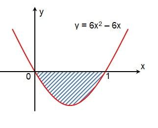 Aplikasi integral menghitung luas daerah