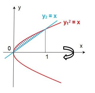 Aplikasi integral menghitung volume benda putar