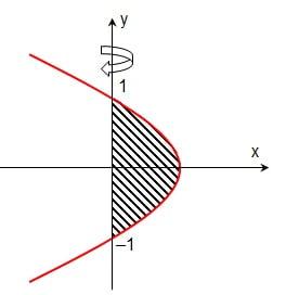 Aplikasi integral volume benda putar