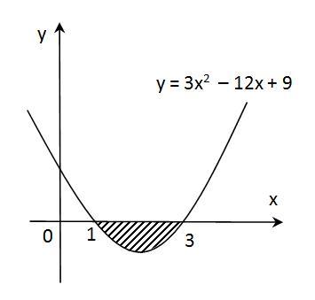 Luas daerah di bawah sumbu x