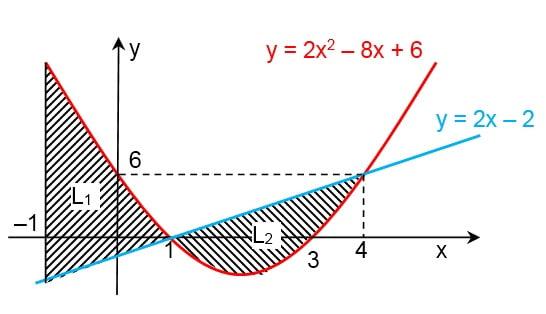 Luas di bawah dan di atas parabola