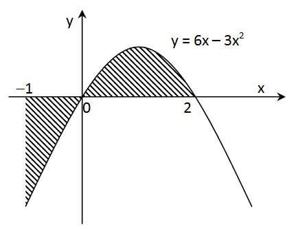 Luas di bawah dan di atas sumbu x