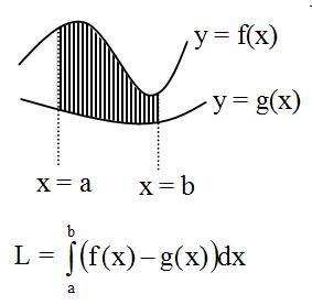 integral menghitung luas