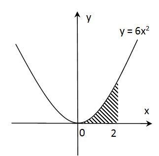 luas antara parabola dengan sumbu x