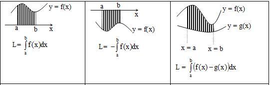 Luas daerah yang dibatasi kurva dengan sumbu x