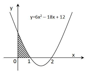 Luas terhadap sumbu x
