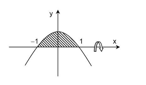 Parabola diputar