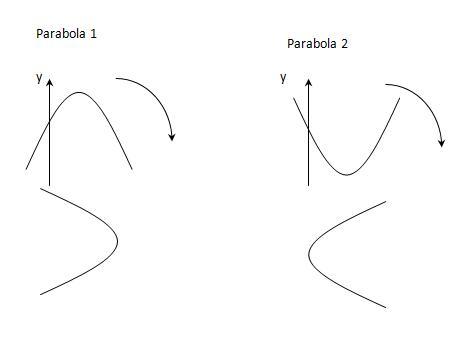 Menentukan b pada parabola
