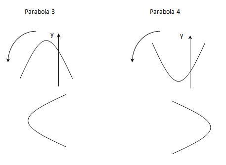 Menentukan nilai b pada parabola