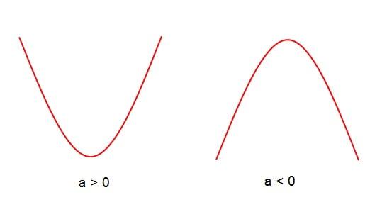 arah membuka parabola