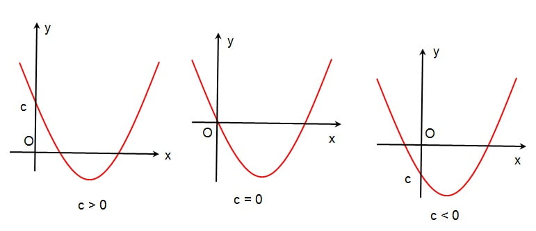 efek c terhadap parabola