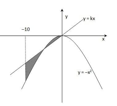 garis dan parabola