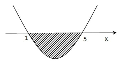 arsiran pada parabola