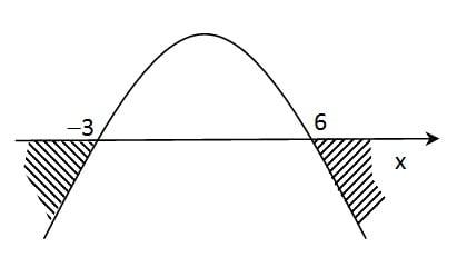 arsiran parabola membuka ke bawah