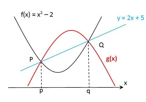 grafik lanjutan