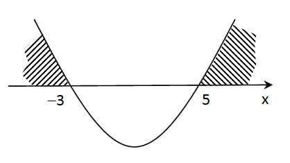 pertidaksamaan kuadrat dengan parabola