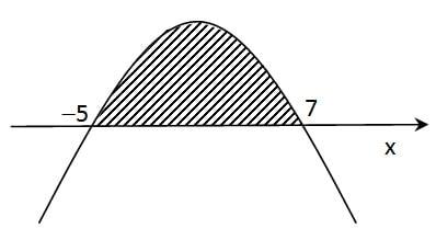 pertidaksamaan parabola