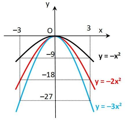 Grafik fungsi kuadrat negatif
