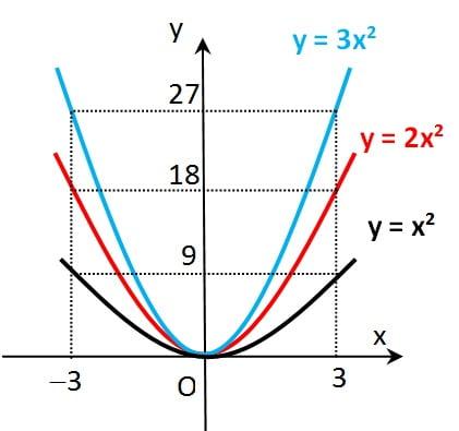 Grafik fungsi kuadrat