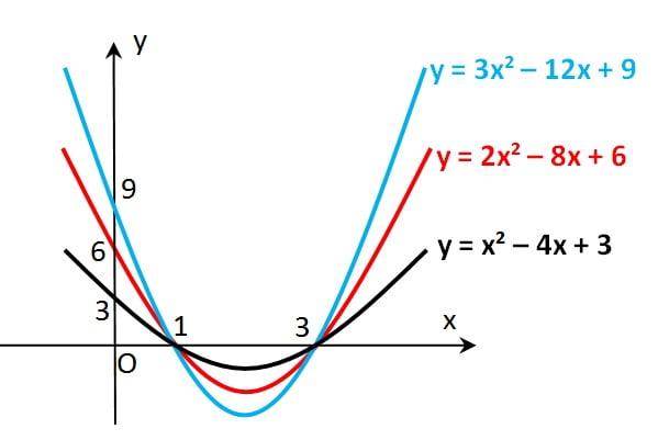 Kecekungan grafik fungsi kuadrat