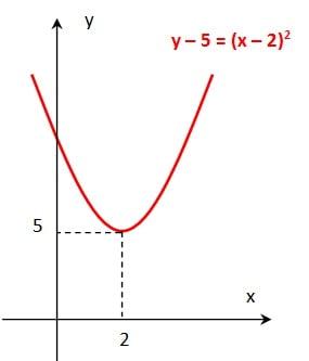 Parabola digeser-geser