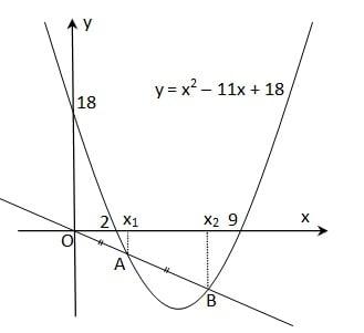 himpunan garis pada fungsi kuadrat