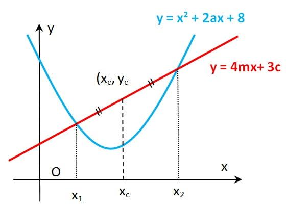 parabola dan garis