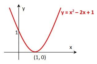 parabola ke kanan
