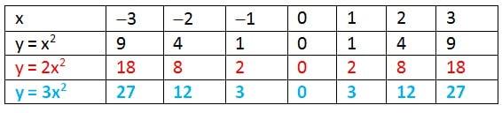 tabel fungsi kuadrat