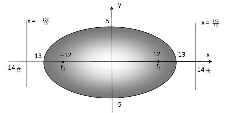 gambar elips horizontal