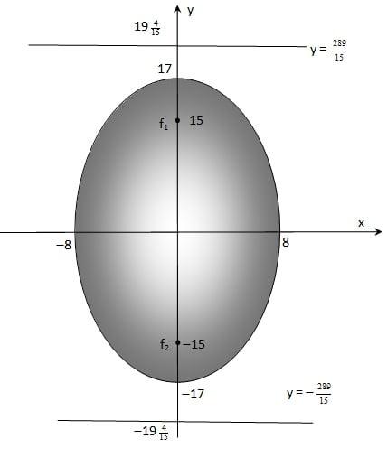 gambar elips vertikal