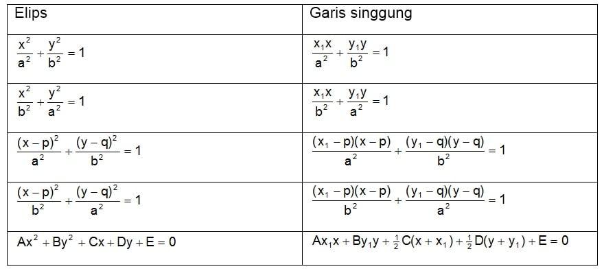 Garis singgung elips di (x1, y1)
