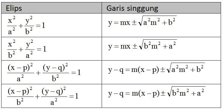garis singgung elips dengan gradien m