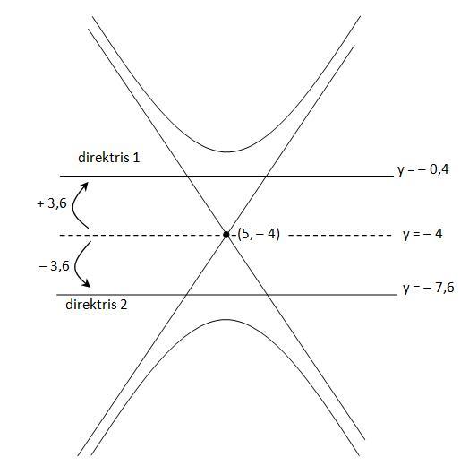 direktris-hiperbola-vertikal