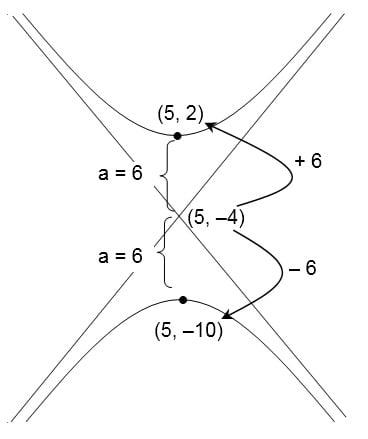 pergeseran-hiperbola-menentukan-puncak-vertikal