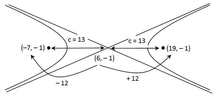 hiperbola-horizontal-menentukan-fokus