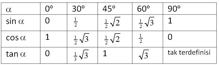 trigonometri-sudut-istimewa