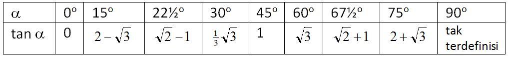 trigonometri-sudut-istimewa-tangen